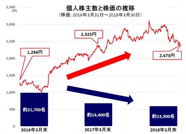 ツーリズム 株価 クラブ