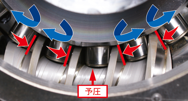 ローラーギアカムの接点(赤矢印)とカムフォロア回転方向(青矢印)