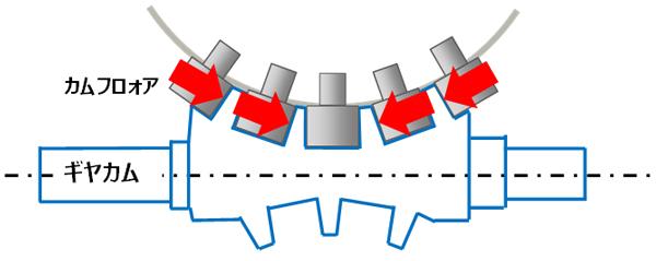 ローラーギアカムの接点(矢印が接し、力のかかる位置)