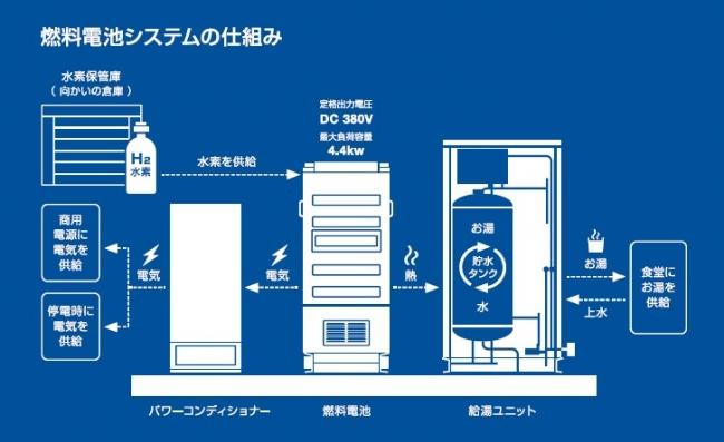 燃料電池システムの仕組み