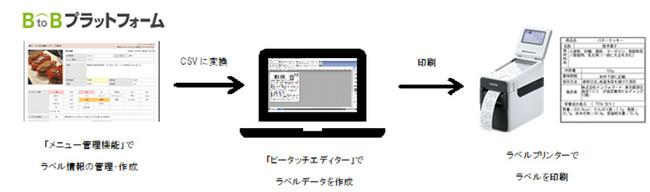 ラベル作成ソフトウェア「ピータッチエディター」と「メニュー管理機能」連携の流れ