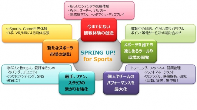 SPRING UP! For Sports