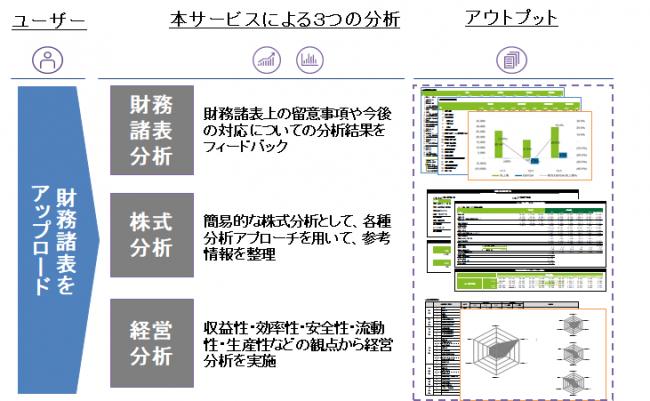 TIS、企業分析AIサービス「Finplus」を DTFAと提供開始 企業リリース ...