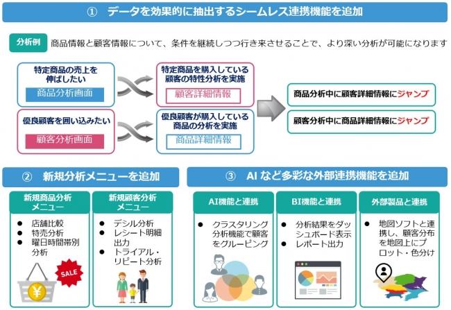 「商品顧客分析サービス」新機能の特長
