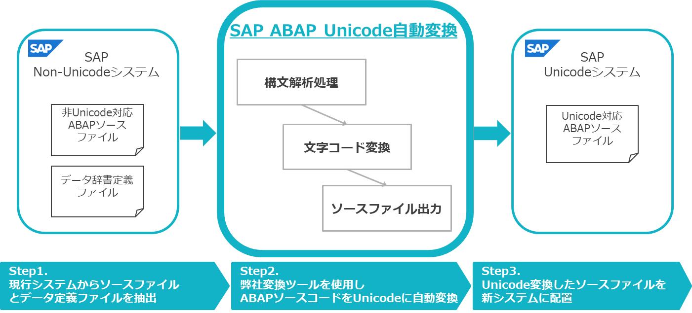 TIS、「SAP S/4HANA®」マイグレーションの前提となるUnicode化の改修 ...