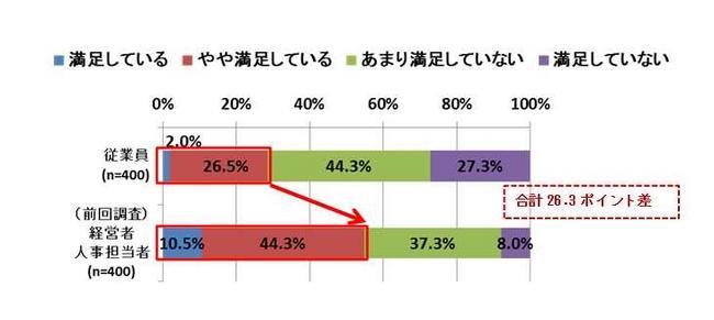 従業員の71.6%が人事評価に不満 ...