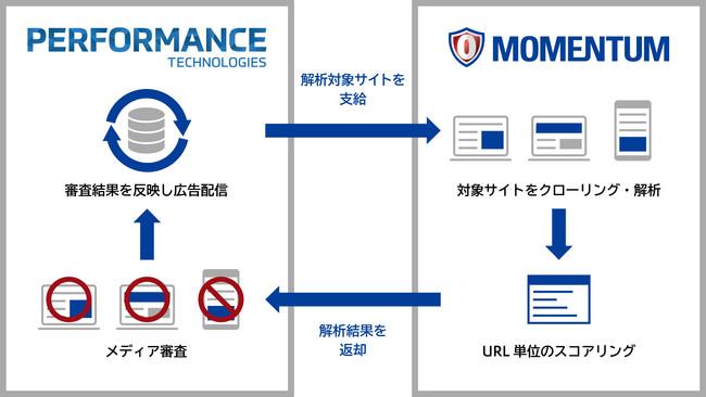 ベクトルグループのPerformance Technologies株式会社にブランドセーフティ解析サービスの提供開始しました!