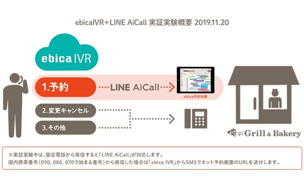 ebica IVR+LINE AiCall実証実験概要