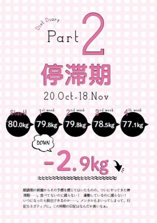 「4ヵ月でここまで痩せました! 餅田コシヒカリのダイエット日記」(ぴあ)