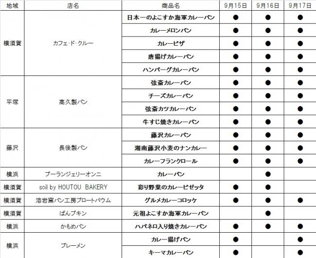 「神奈川カレーパンマーケット」