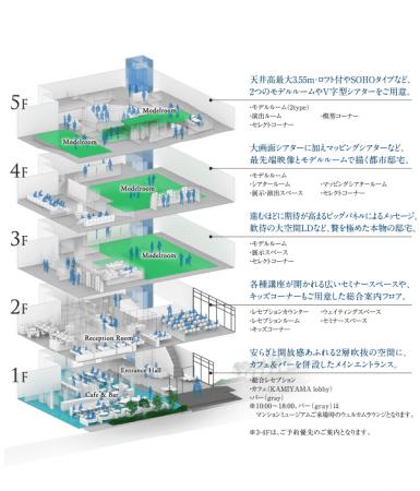 5つのフロア構成で4タイプのモデルルームをご用意。最新の設備にて都市の新しいライフスタイルをご提案。