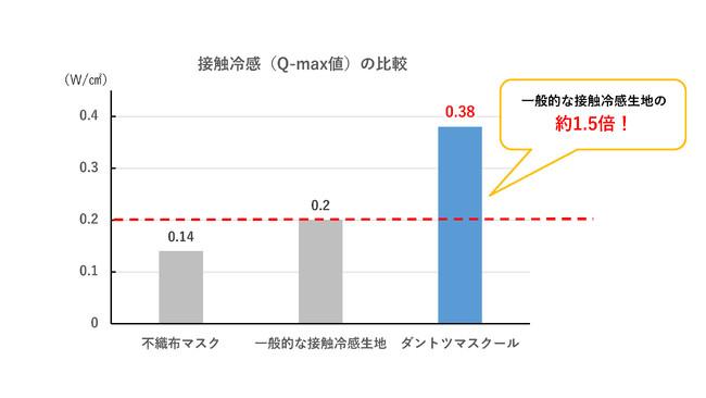 図1:接触冷感(Q-max値)の比較