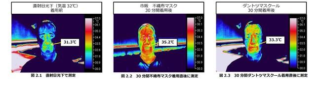 図2:マスク着用による顔面温度変化(サーモグラフ撮影)