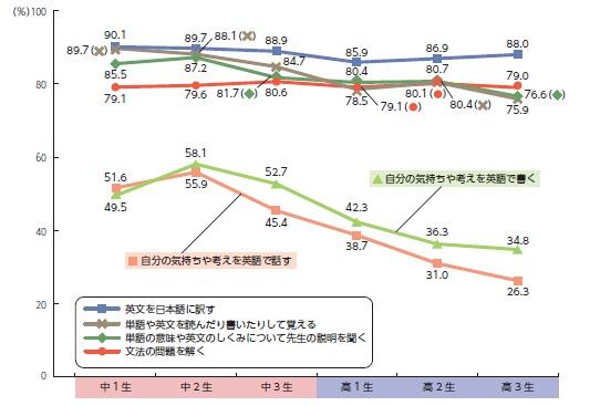 ~中高生の英語学習に関する実態調査2014~9割の中高生が社会で ...