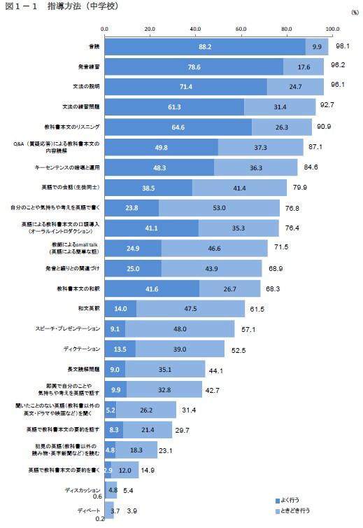 ~中高の英語指導に関する実態調査2015~「話す」「書く」活動が ...