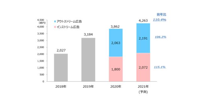 【グラフ9】 ビデオ(動画)広告市場の推移(予測)