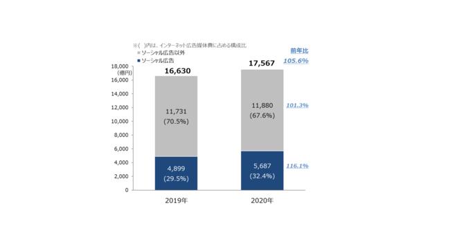 【グラフ6】 ソーシャル広告構成比推移