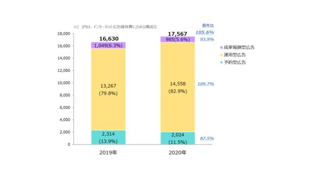 【グラフ2】 インターネット広告媒体費の取引手法別構成比