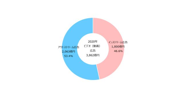 【グラフ4】 ビデオ(動画)広告種類別構成比