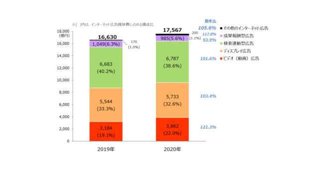 【グラフ1】 インターネット広告媒体費の広告種別構成比
