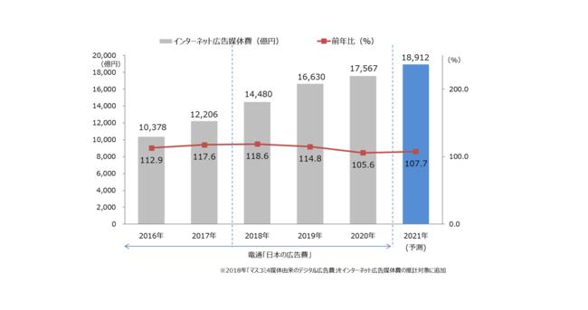 【グラフ8】 インターネット広告媒体費総額の推移(予測)