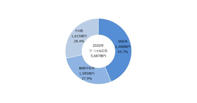 【グラフ7】 ソーシャル広告種類別構成比