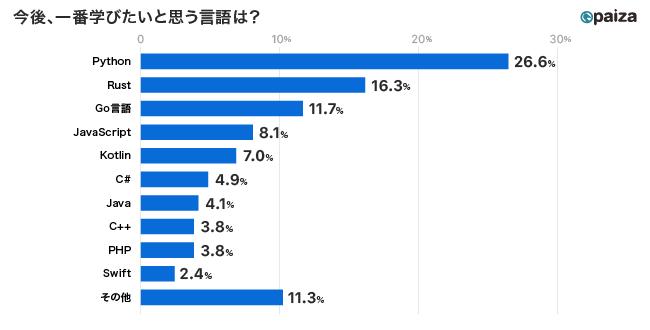 paizaによる開発言語に関する調査より (ITエンジニア対象、n=369、2021年3月実施)