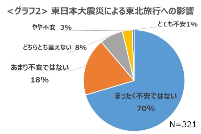 グラフ2_震災による東北旅行への影響