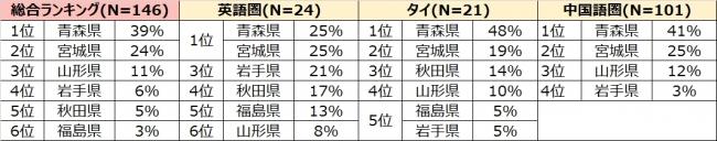 表1_訪日外国人に対しアピールすべきと考える東北の地域