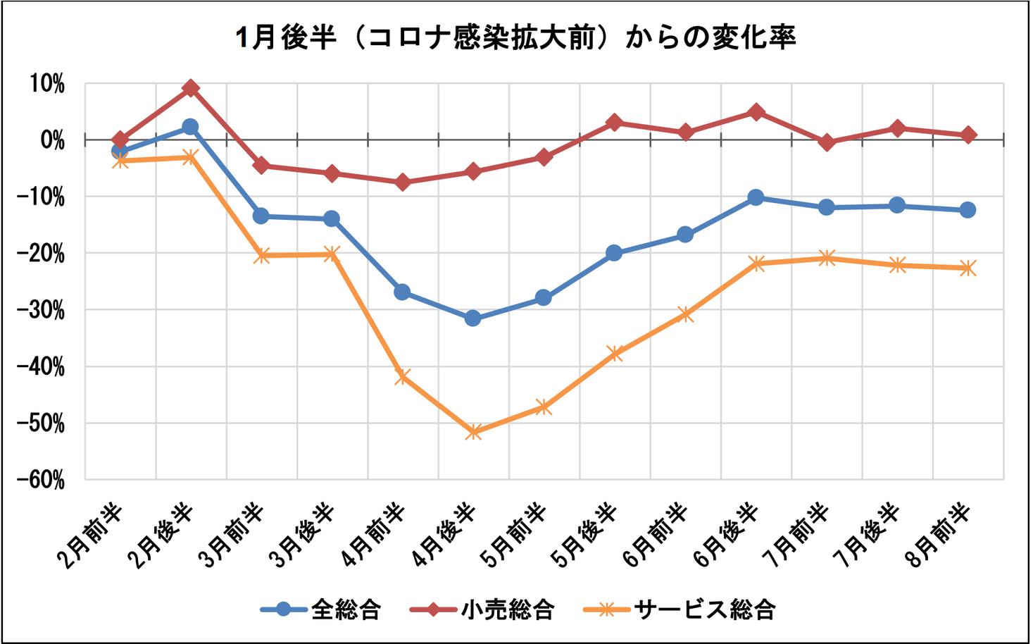 コロナ グラフ 者 数 日本 感染
