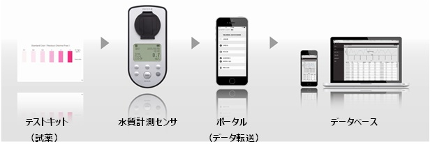簡易水質測定システム