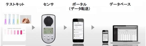 【簡易水質測定システム「WATER it」