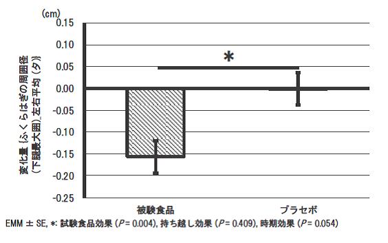 ふくらはぎの周囲径左右平均(夕)(変化量)
