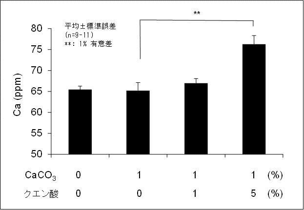 図1: 門脈中のカルシウム濃度