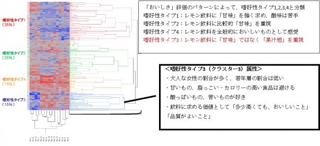 図1:階層クラスター解析結果事例/ クラスターごとの嗜好性評価