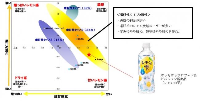 図2:プリファレンスマッピング(レモン飲料の味)