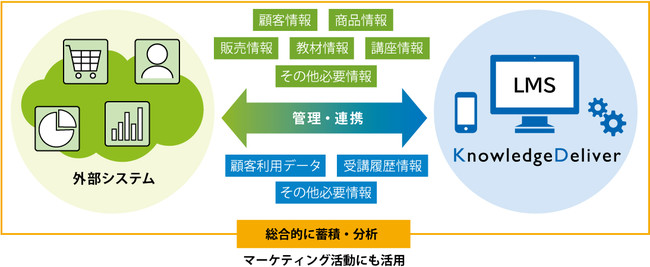 外部システム連携ソリューションの提供イメージ