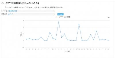 配信した特定のコンテンツにおいて、各ページが閲覧された 累計時間をページ毎にグラフで表示することができます