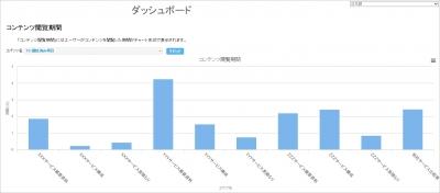 配信したコンテンツが閲覧された累計時間を、コンテンツ毎に グラフで表示することができます