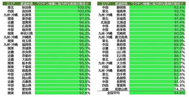都道府県毎の意向あり率(図1)