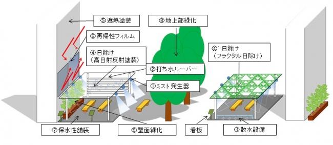 クールスポット整備のイメージ (出所:大阪府)