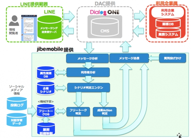 Jibe Mobile、DACと業務提携し、「DialogOne Agent」の共同開発を実施|Jibe Mobile株式会社のプレスリリース