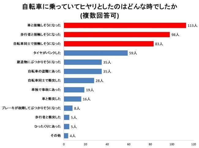 自転車の 車 自転車 接触事故 保険 : 画像4: http://prtimes.jp/i/1256/242 ...