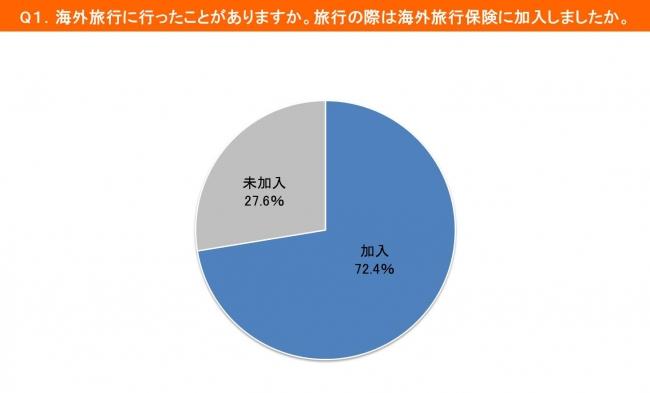 海外旅行保険の加入率