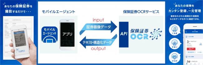 モバイルエージェントアプリ内での活用イメージ