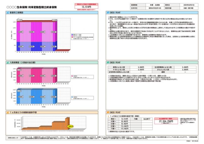 保険クリニック独自のサービス「分析シート」は、 店頭で無料作成。