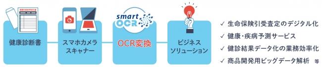 スマートOCR健康診断書の活用フロー