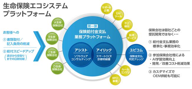 生命保険エコシステムプラットフォームのイメージ