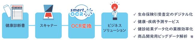「スマートOCR健康診断書」の活用フロー