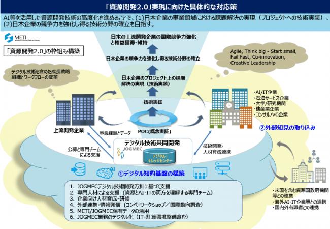 「資源開発2.0」の枠組みとデジタル知的基盤の構築 (「『資源開発2.0』実現に向けた課題解決の方向性と対応策」より抜粋)